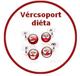 Vércsoport diéta