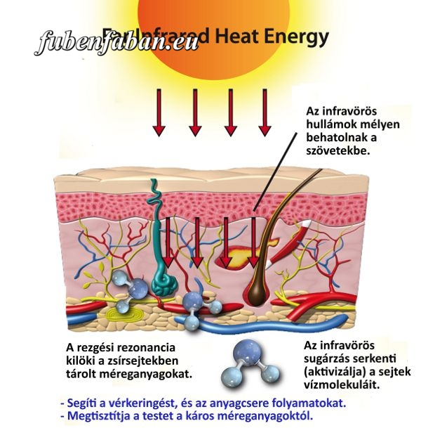 INFRA ÉS MILLIMÉTERES TERÁPIA: Fájdalomcsillapító, gyulladáscsökkentő, sejtregeneráló.